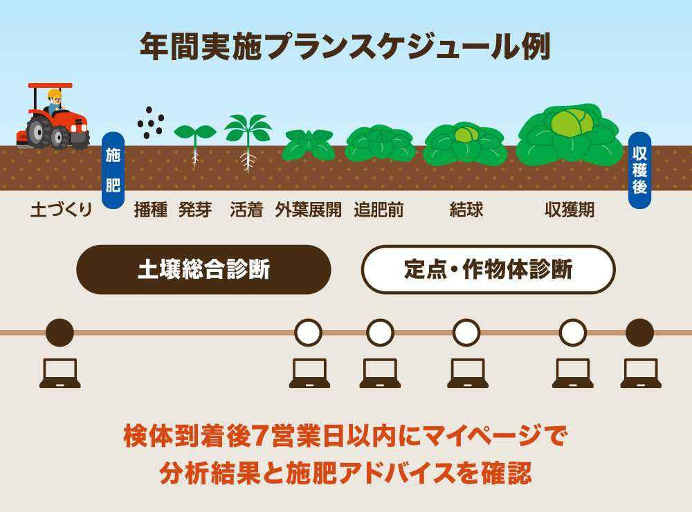 土壌や作物の健康診断が可能な「栽培ナビドクター」